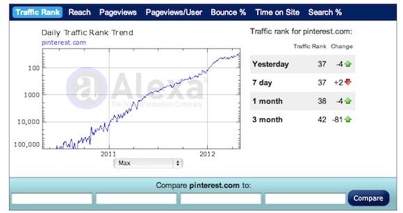 pinterest traffic statistics
