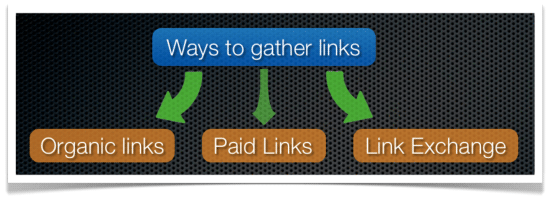ways to gather links