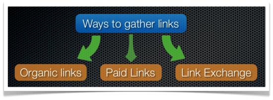 ways to gather links